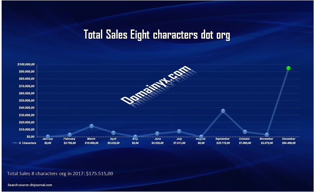 Domain Name dot org: Sales eigth characters in 2017