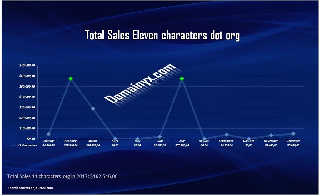 Eleven characters sold the total $ 168,332.00