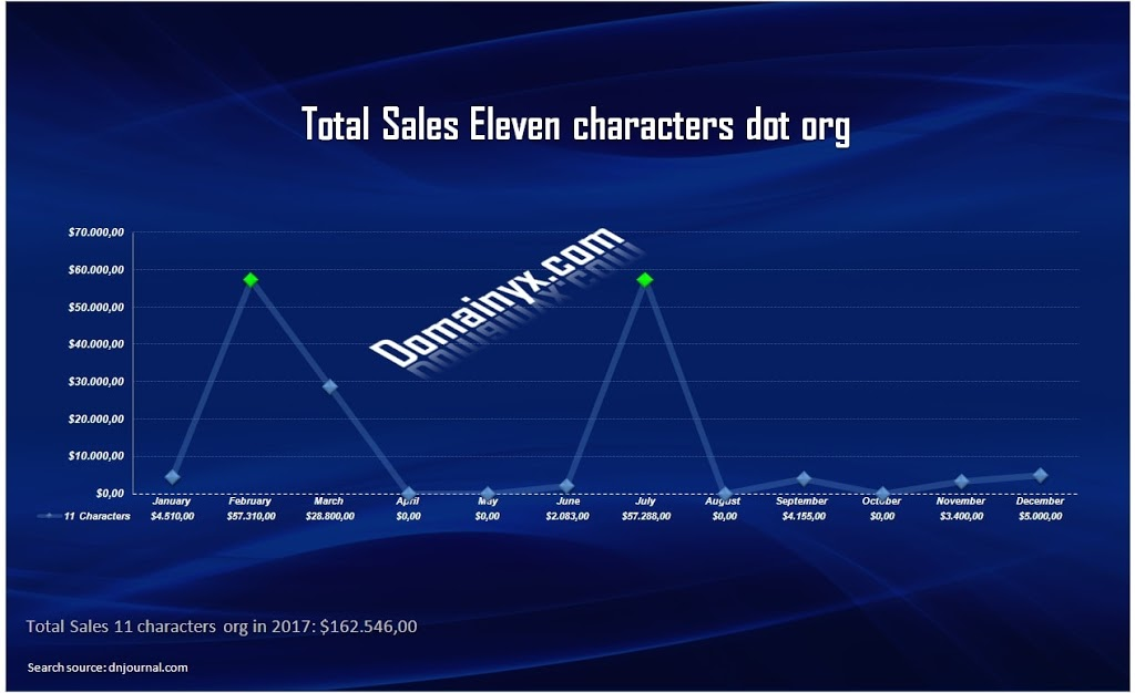 domain name dot org: sale of eleven characters in 2017