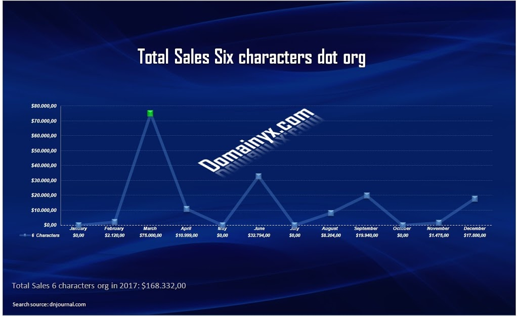 Domain name dot org: Sales six characters in 2017