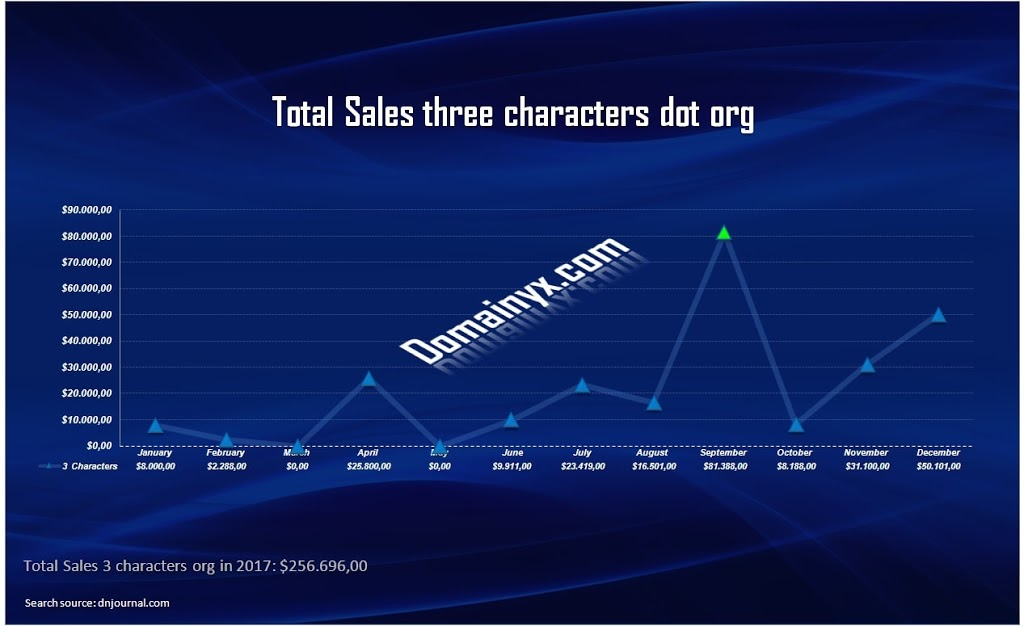Domain Name dot org: Sales three characters in 2017
